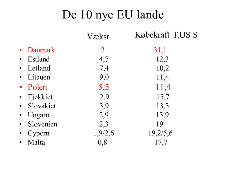 De 10 nye EU lande Danmark 2 31,1 Estland 4,7 12,3 Letland 7,4 10,2 Litauen 9,0 11,4 Polen 5,5 11,4 Tjekkiet 2,9 15,7 Slovakiet 3,9 13,3 Ungarn 2,9 13,9 Slovenien 2,3 19 Cypern 1,9/2,6 19,2/5,6 Malta 0,8 17,7 Vækst Købekraft T.US $