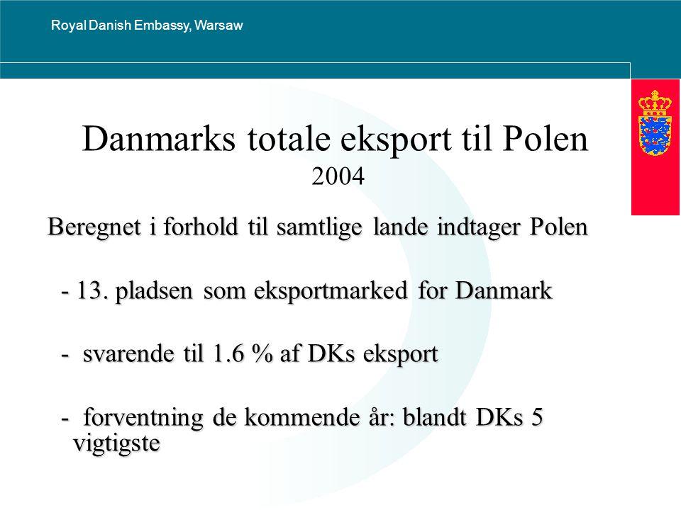 Royal Danish Embassy, Warsaw Danmarks totale eksport til Polen 2004 Beregnet i forhold til samtlige lande indtager Polen - 13.
