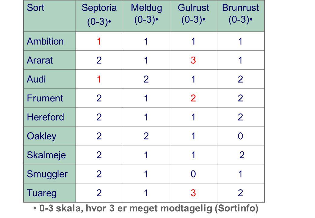 SortSeptoria (0-3) Meldug (0-3) Gulrust (0-3) Brunrust (0-3) Ambition1111 Ararat2131 Audi1212 Frument2122 Hereford2112 Oakley2210 Skalmeje211 2 Smuggler2101 Tuareg2132 0-3 skala, hvor 3 er meget modtagelig (Sortinfo)