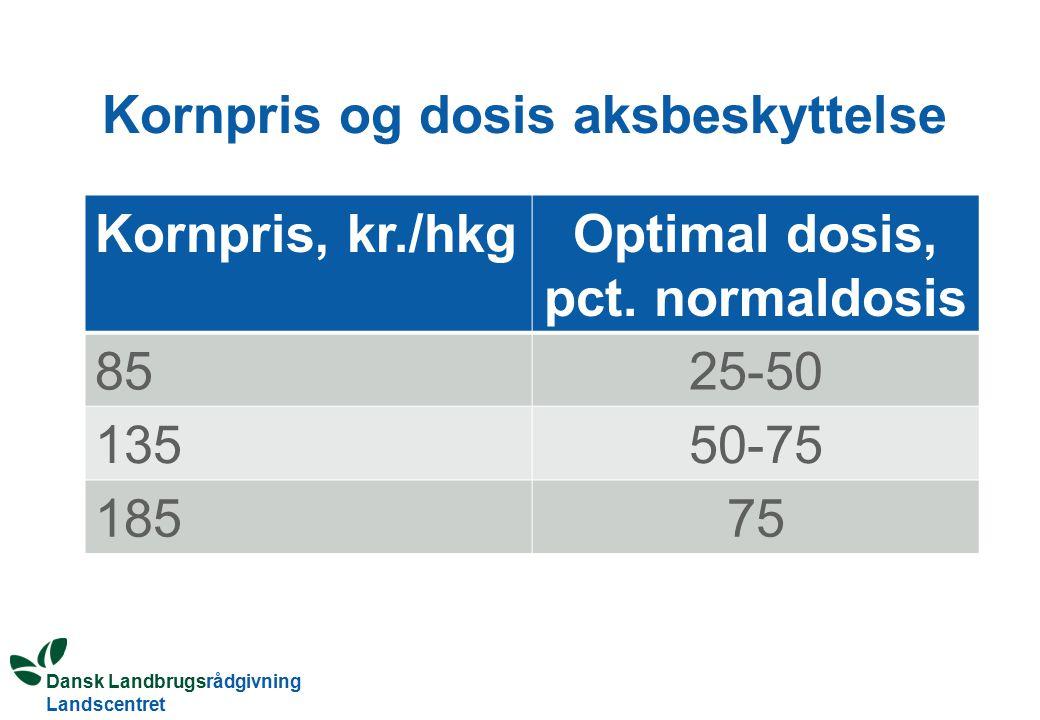 Dansk Landbrugsrådgivning Landscentret Kornpris og dosis aksbeskyttelse Kornpris, kr./hkgOptimal dosis, pct.