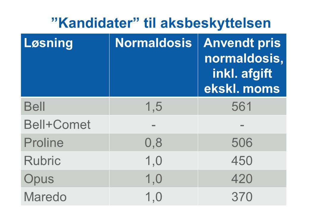 Kandidater til aksbeskyttelsen LøsningNormaldosisAnvendt pris normaldosis, inkl.