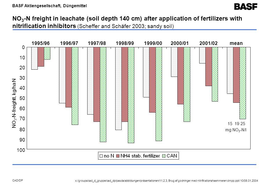 BASF Aktiengesellschaft, Düngemittel CAD/DP NO 3 -N freight in leachate (soil depth 140 cm) after application of fertilizers with nitrification inhibitors (Scheffer and Schäfer 2003; sandy soil) NO 3 -N-freightt, kg/ha N 1995/961996/971997/98mean 0 10 20 30 40 70 151925 mg NO 3 -N/l 50 60 1998/991999/002000/012001/02 80 90 100 x:/groups/cad_d_gruppe/cad_dp/pasda/abbildungen/präsentationen/11,2,3, Brug af godninger med nitrifikationshaemmeren dmpp.ppt/ 10/06.01.2004