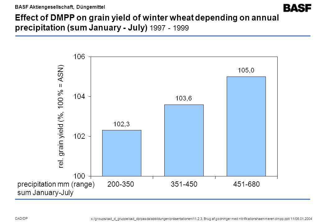 BASF Aktiengesellschaft, Düngemittel CAD/DP Effect of DMPP on grain yield of winter wheat depending on annual precipitation (sum January - July) 1997 - 1999 precipitation mm (range) sum January-July 200-350351-450451-680 rel.