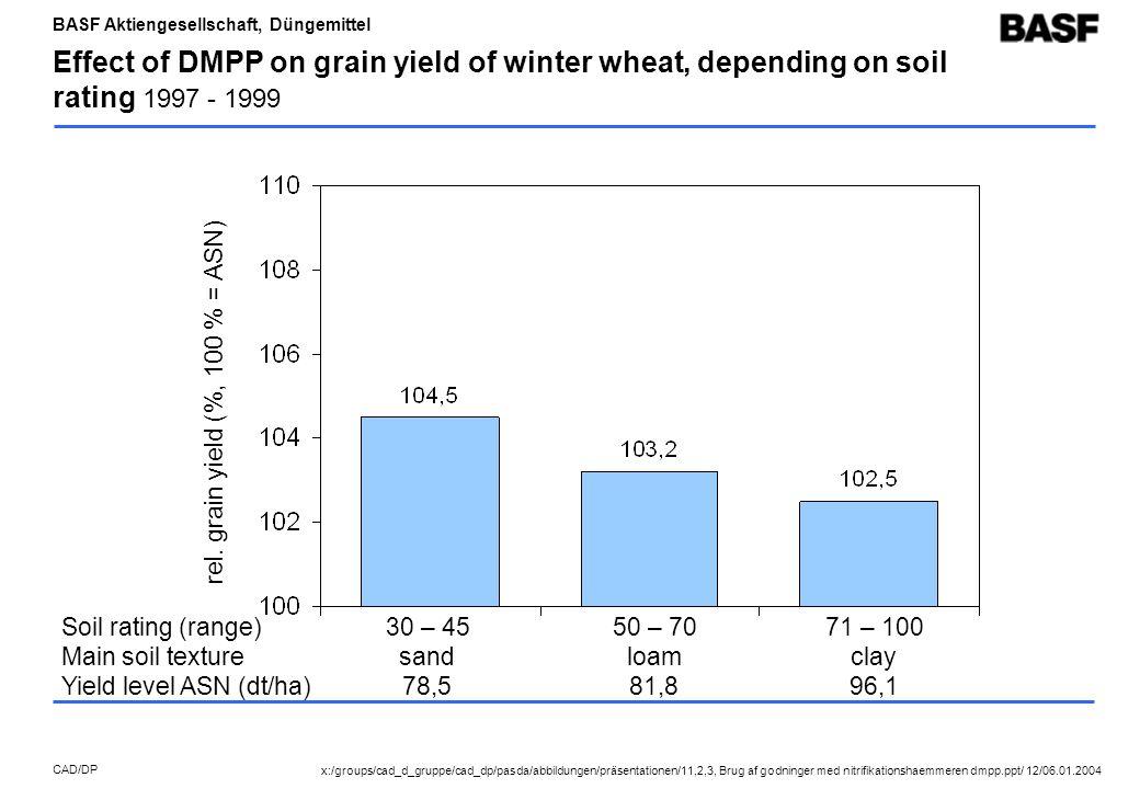 BASF Aktiengesellschaft, Düngemittel CAD/DP Effect of DMPP on grain yield of winter wheat, depending on soil rating 1997 - 1999 Soil rating (range) Main soil texture Yield level ASN (dt/ha) 30 – 45 sand 78,5 50 – 70 loam 81,8 71 – 100 clay 96,1 rel.