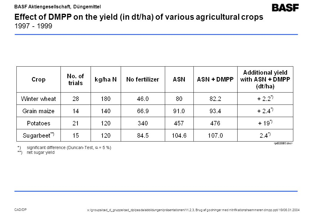 BASF Aktiengesellschaft, Düngemittel CAD/DP Effect of DMPP on the yield (in dt/ha) of various agricultural crops 1997 - 1999 x:/groups/cad_d_gruppe/cad_dp/pasda/abbildungen/präsentationen/11,2,3, Brug af godninger med nitrifikationshaemmeren dmpp.ppt/ 19/06.01.2004