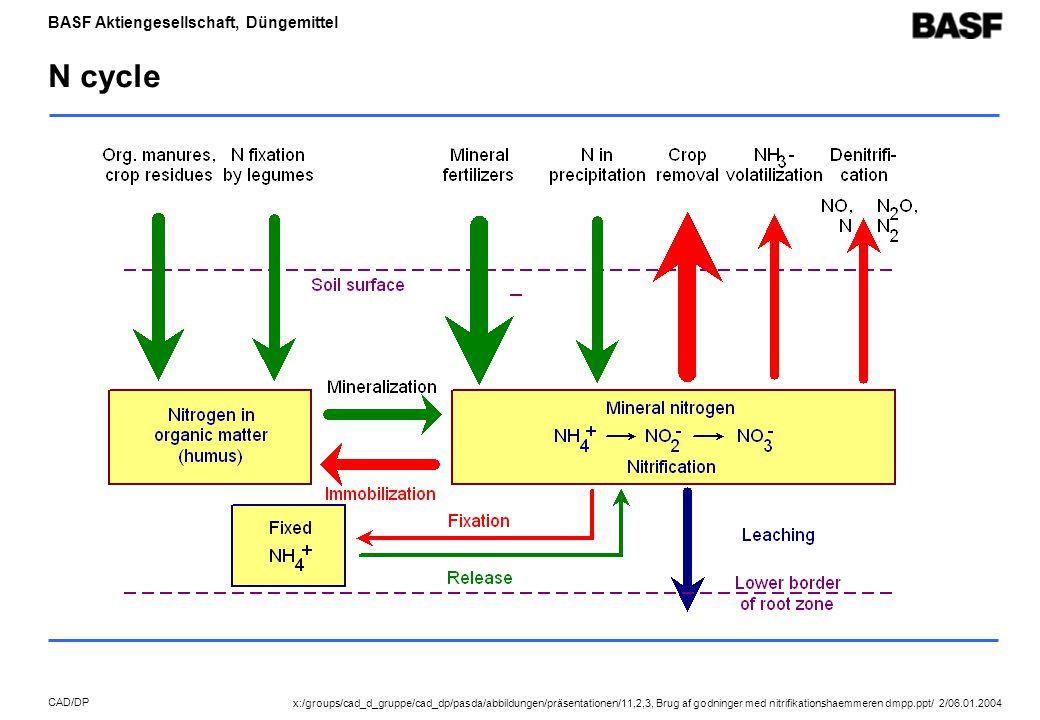 BASF Aktiengesellschaft, Düngemittel CAD/DP N cycle x:/groups/cad_d_gruppe/cad_dp/pasda/abbildungen/präsentationen/11,2,3, Brug af godninger med nitrifikationshaemmeren dmpp.ppt/ 2/06.01.2004