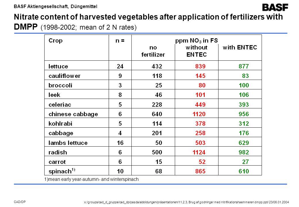 BASF Aktiengesellschaft, Düngemittel CAD/DP Nitrate content of harvested vegetables after application of fertilizers with DMPP (1998-2002; mean of 2 N rates) 1)mean early year-autumn- and winterspinach x:/groups/cad_d_gruppe/cad_dp/pasda/abbildungen/präsentationen/11,2,3, Brug af godninger med nitrifikationshaemmeren dmpp.ppt/ 23/06.01.2004