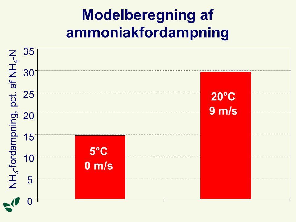 Modelberegning af ammoniakfordampning 0 5 10 15 20 25 30 35 NH 3 -fordampning, pct.