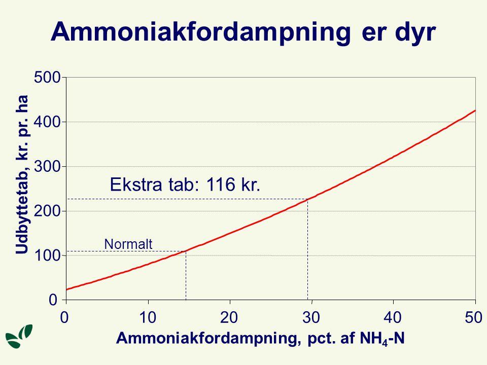 Ammoniakfordampning er dyr 0 100 200 300 400 500 01020304050 Ammoniakfordampning, pct.