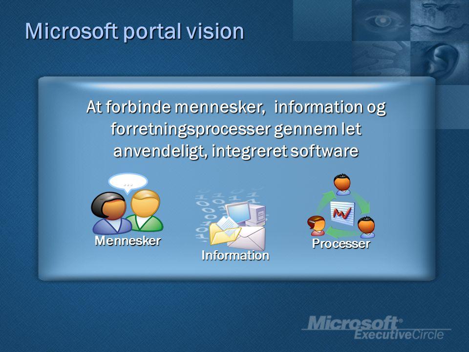 Mennesker … Information At forbinde mennesker, information og forretningsprocesser gennem let anvendeligt, integreret software Processer Microsoft portal vision