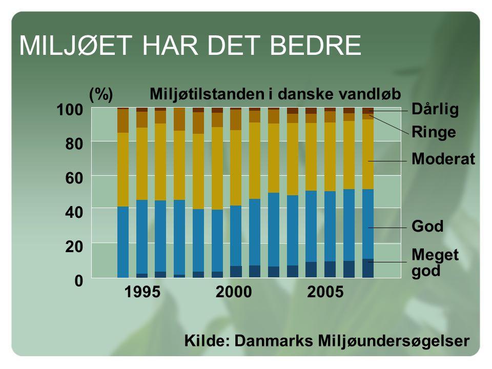 MILJØET HAR DET BEDRE Miljøtilstanden i danske vandløb 20 40 60 80 100 (%) Moderat Dårlig Ringe 199520002005 God Meget god Kilde: Danmarks Miljøundersøgelser 0