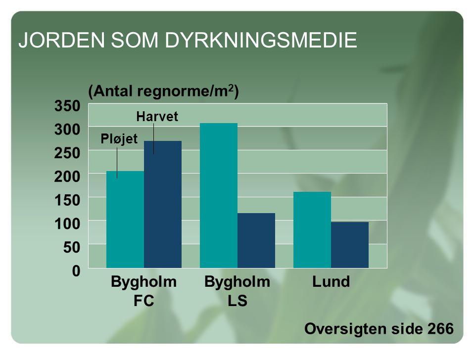 JORDEN SOM DYRKNINGSMEDIE 0 350 300 250 200 150 100 50 (Antal regnorme/m 2 ) Oversigten side 266 Bygholm LS Lund Bygholm FC Pløjet Harvet