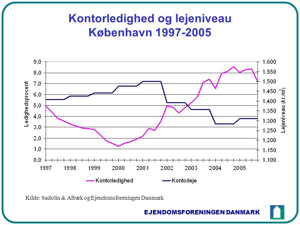 EJENDOMSFORENINGEN DANMARK Kontorledighed og lejeniveau København 1997-2005 Kilde: Sadolin & Albæk og Ejendomsforeningen Danmark