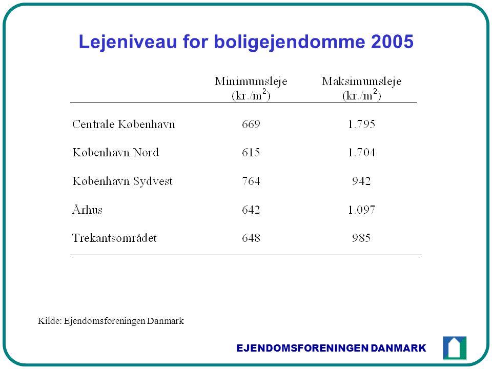 EJENDOMSFORENINGEN DANMARK Lejeniveau for boligejendomme 2005 Kilde: Ejendomsforeningen Danmark