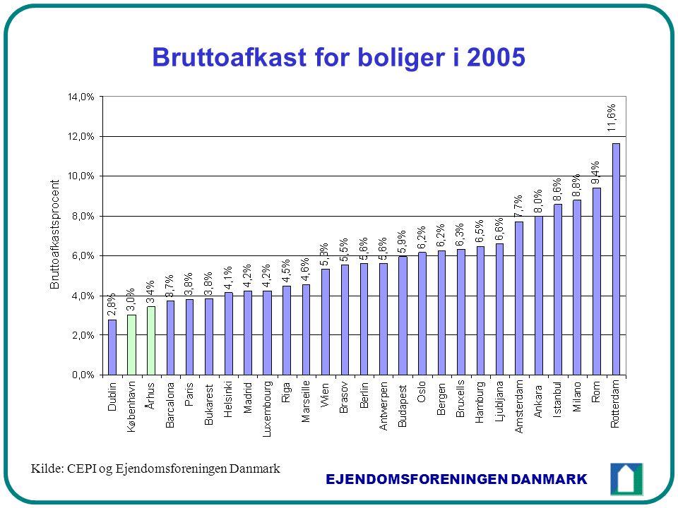 EJENDOMSFORENINGEN DANMARK Bruttoafkast for boliger i 2005 Kilde: CEPI og Ejendomsforeningen Danmark