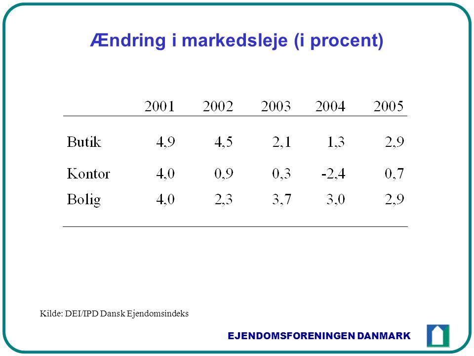 EJENDOMSFORENINGEN DANMARK Ændring i markedsleje (i procent) Kilde: DEI/IPD Dansk Ejendomsindeks