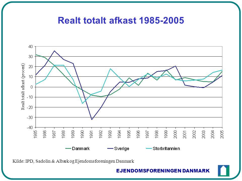 EJENDOMSFORENINGEN DANMARK Realt totalt afkast 1985-2005 Kilde: IPD, Sadolin & Albæk og Ejendomsforeningen Danmark
