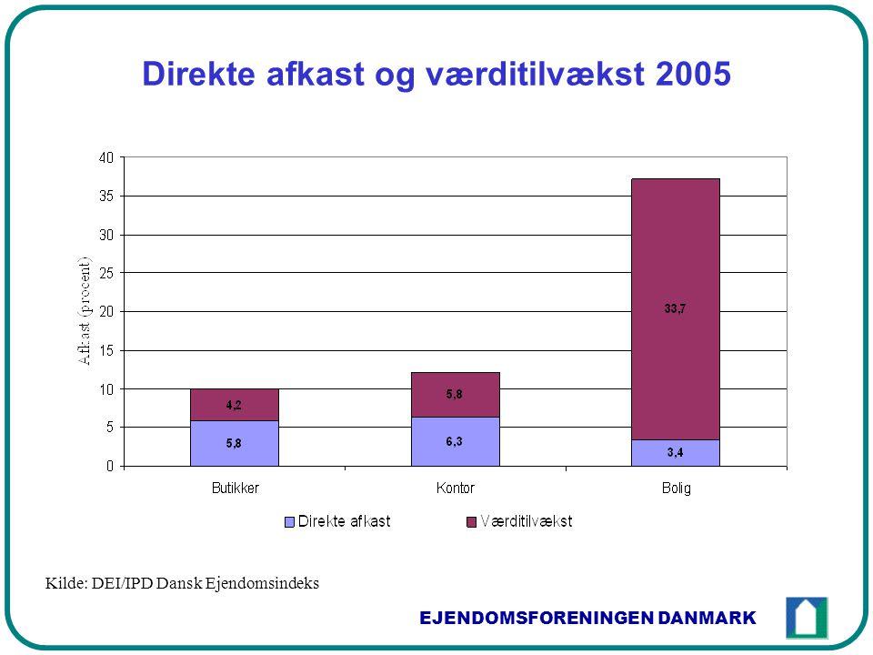 EJENDOMSFORENINGEN DANMARK Direkte afkast og værditilvækst 2005 Kilde: DEI/IPD Dansk Ejendomsindeks