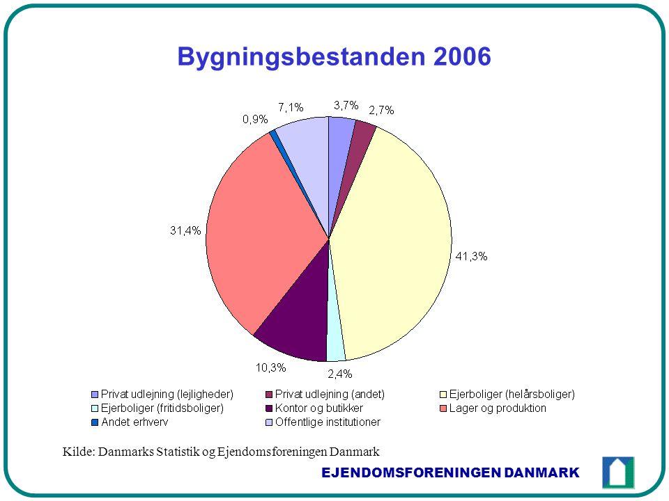 EJENDOMSFORENINGEN DANMARK Bygningsbestanden 2006 Kilde: Danmarks Statistik og Ejendomsforeningen Danmark