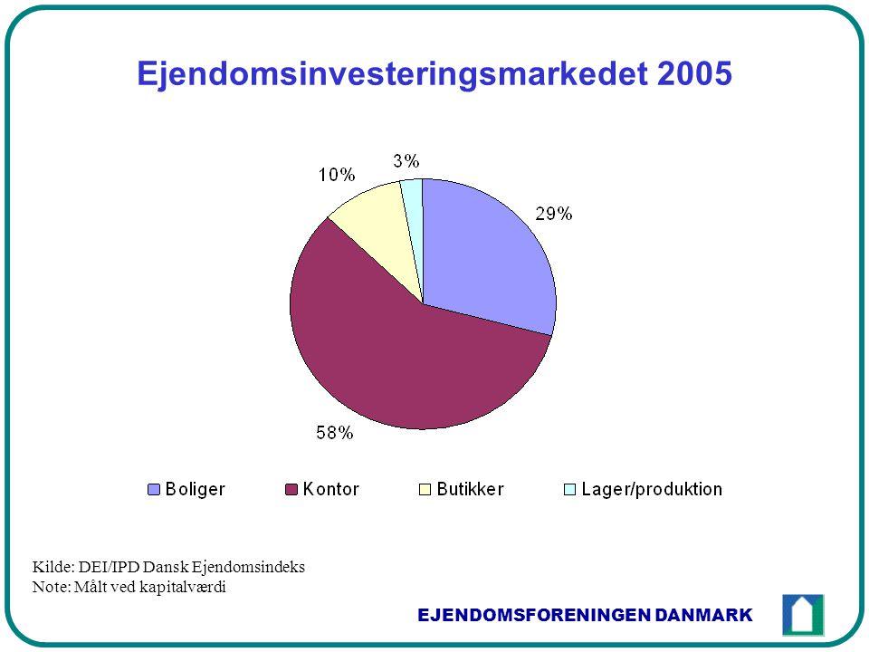 EJENDOMSFORENINGEN DANMARK Ejendomsinvesteringsmarkedet 2005 Kilde: DEI/IPD Dansk Ejendomsindeks Note: Målt ved kapitalværdi