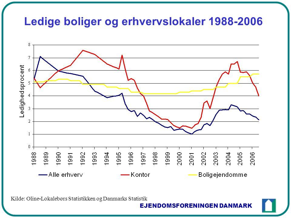 EJENDOMSFORENINGEN DANMARK Ledige boliger og erhvervslokaler 1988-2006 Kilde: Oline-Lokalebørs Statistikken og Danmarks Statistik