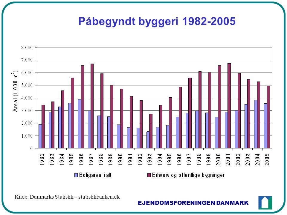 EJENDOMSFORENINGEN DANMARK Påbegyndt byggeri 1982-2005 Kilde: Danmarks Statistik – statistikbanken.dk
