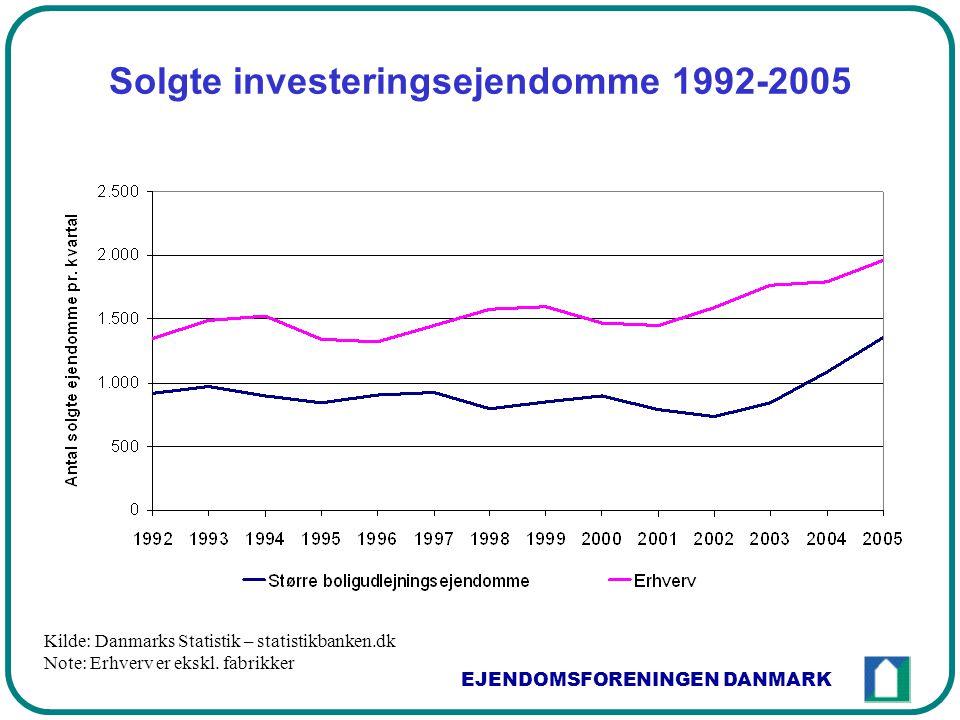 EJENDOMSFORENINGEN DANMARK Solgte investeringsejendomme 1992-2005 Kilde: Danmarks Statistik – statistikbanken.dk Note: Erhverv er ekskl.