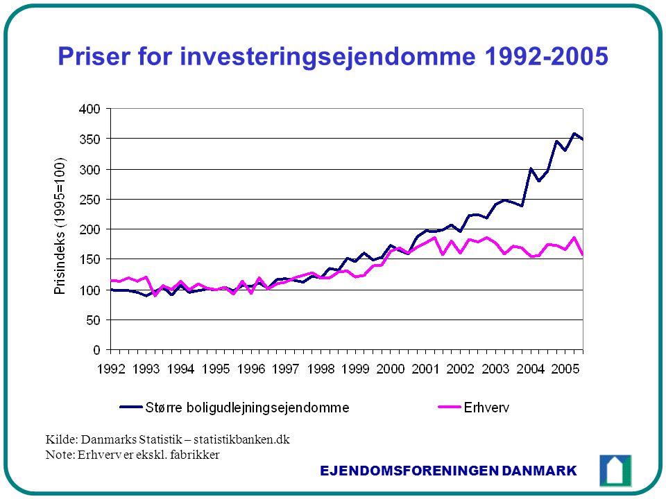 EJENDOMSFORENINGEN DANMARK Priser for investeringsejendomme 1992-2005 Kilde: Danmarks Statistik – statistikbanken.dk Note: Erhverv er ekskl.