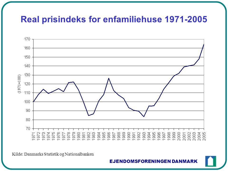 EJENDOMSFORENINGEN DANMARK Real prisindeks for enfamiliehuse 1971-2005 Kilde: Danmarks Statistik og Nationalbanken