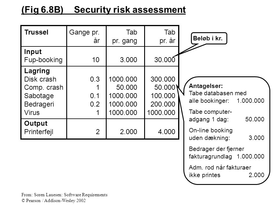 (Fig 6.8B) Security risk assessment TrusselGange pr.TabTab årpr.