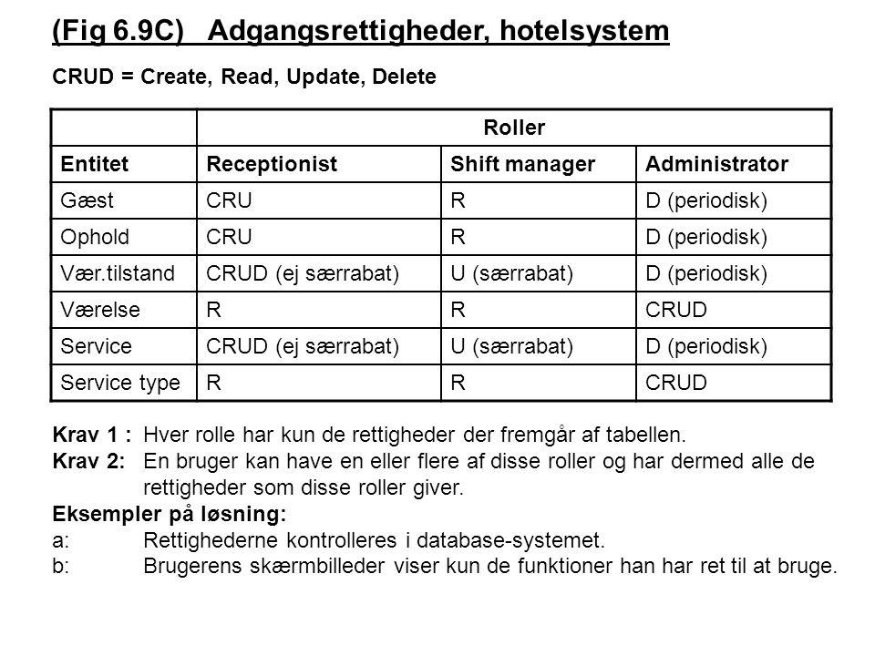 Roller EntitetReceptionistShift managerAdministrator GæstCRURD (periodisk) OpholdCRURD (periodisk) Vær.tilstandCRUD (ej særrabat)U (særrabat)D (periodisk) VærelseRRCRUD ServiceCRUD (ej særrabat)U (særrabat)D (periodisk) Service typeRRCRUD CRUD = Create, Read, Update, Delete Krav 1 :Hver rolle har kun de rettigheder der fremgår af tabellen.