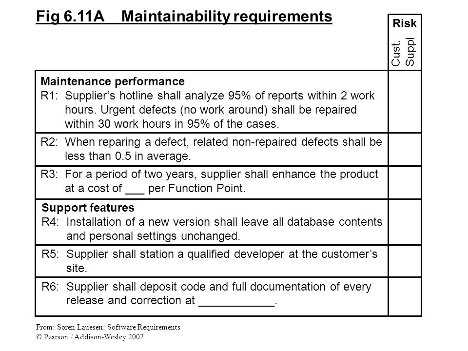 Maintenance performance R1:Supplier's hotline shall analyze 95% of reports within 2 work hours.