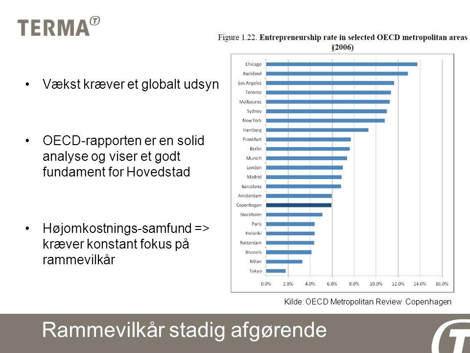 Rammevilkår stadig afgørende Vækst kræver et globalt udsyn OECD-rapporten er en solid analyse og viser et godt fundament for Hovedstad Højomkostnings-samfund => kræver konstant fokus på rammevilkår Kilde: OECD Metropolitan Review Copenhagen