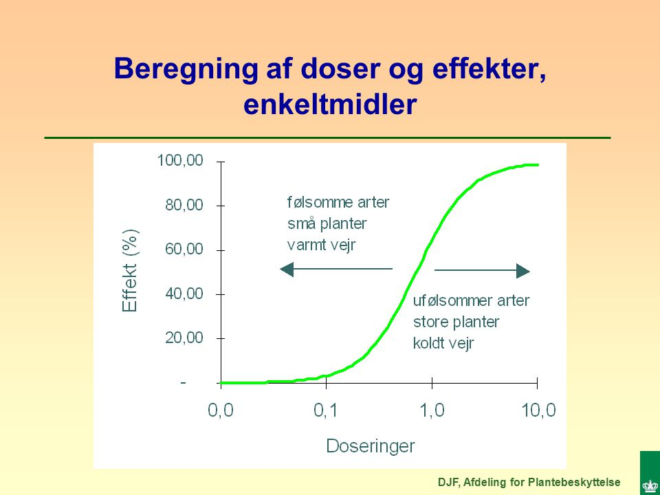 DJF, Afdeling for Plantebeskyttelse Beregning af doser og effekter, enkeltmidler