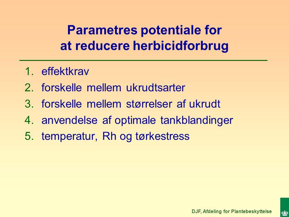 DJF, Afdeling for Plantebeskyttelse Parametres potentiale for at reducere herbicidforbrug 1.effektkrav 2.forskelle mellem ukrudtsarter 3.forskelle mellem størrelser af ukrudt 4.anvendelse af optimale tankblandinger 5.temperatur, Rh og tørkestress