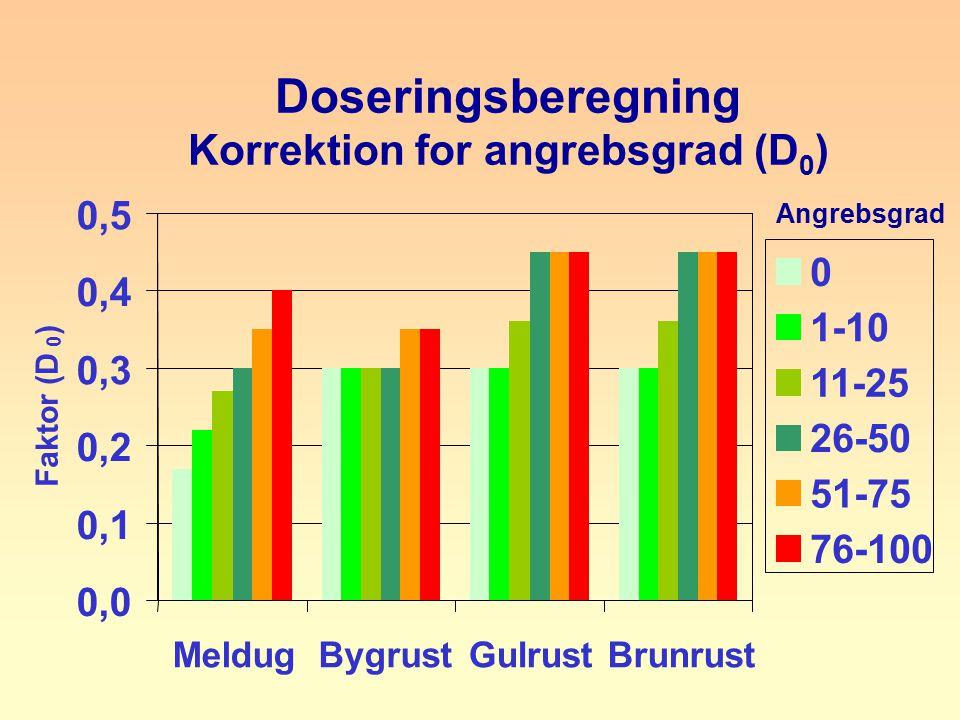 Doseringsberegning Korrektion for angrebsgrad (D 0 ) 0,0 0,1 0,2 0,3 0,4 0,5 MeldugBygrustGulrustBrunrust Faktor (D 0 ) 0 1-10 11-25 26-50 51-75 76-100 Angrebsgrad