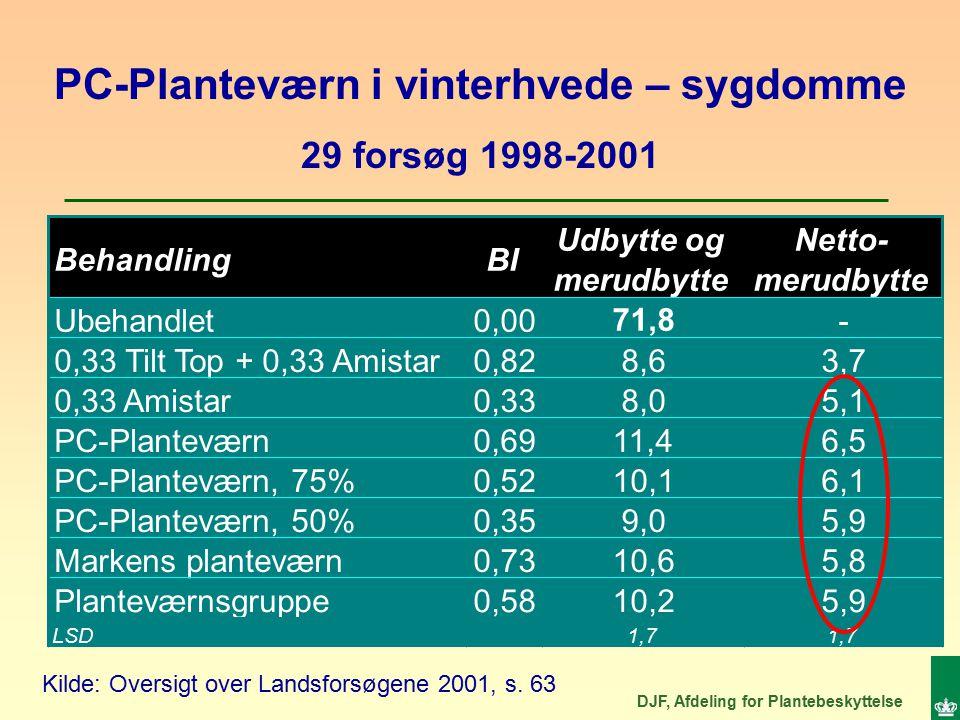 DJF, Afdeling for Plantebeskyttelse Kilde: Oversigt over Landsforsøgene 2001, s.