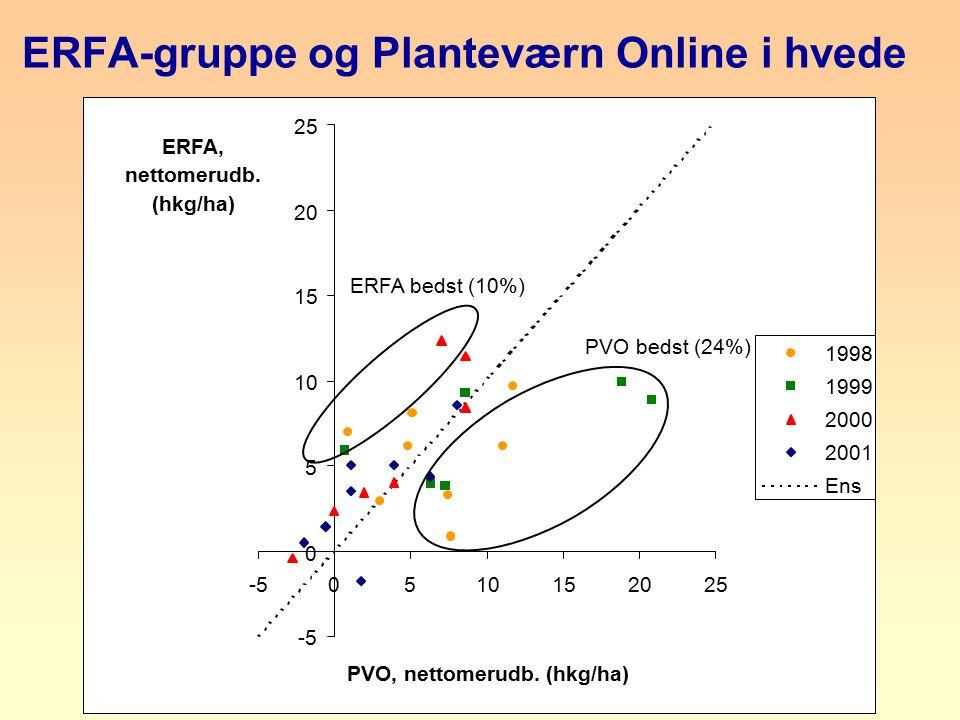 ERFA-gruppe og Planteværn Online i hvede -5 0 5 10 15 20 25 -50510152025 PVO, nettomerudb.