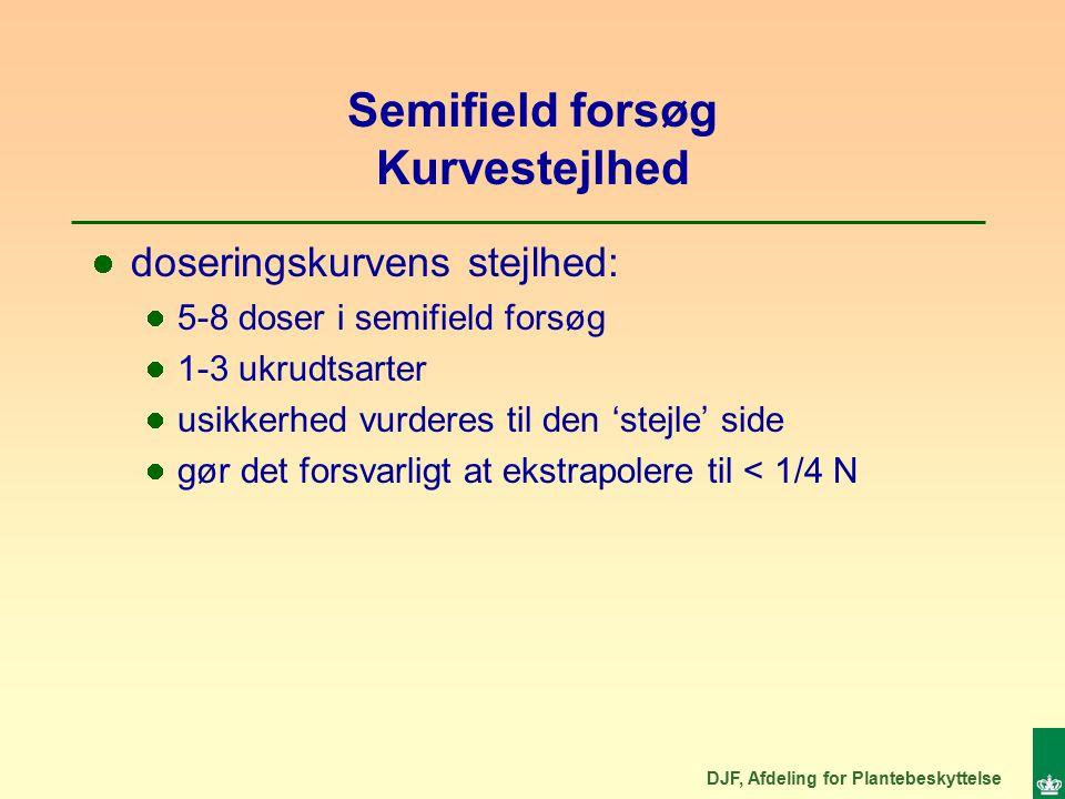 DJF, Afdeling for Plantebeskyttelse Semifield forsøg Kurvestejlhed doseringskurvens stejlhed: 5-8 doser i semifield forsøg 1-3 ukrudtsarter usikkerhed vurderes til den 'stejle' side gør det forsvarligt at ekstrapolere til < 1/4 N