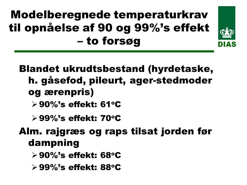 Modelberegnede temperaturkrav til opnåelse af 90 og 99%'s effekt – to forsøg Blandet ukrudtsbestand (hyrdetaske, h.
