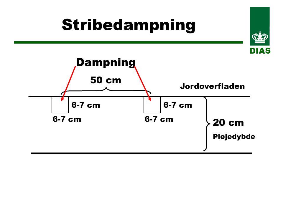 Stribedampning 20 cm Pløjedybde 6-7 cm 50 cm DIAS Jordoverfladen Dampning