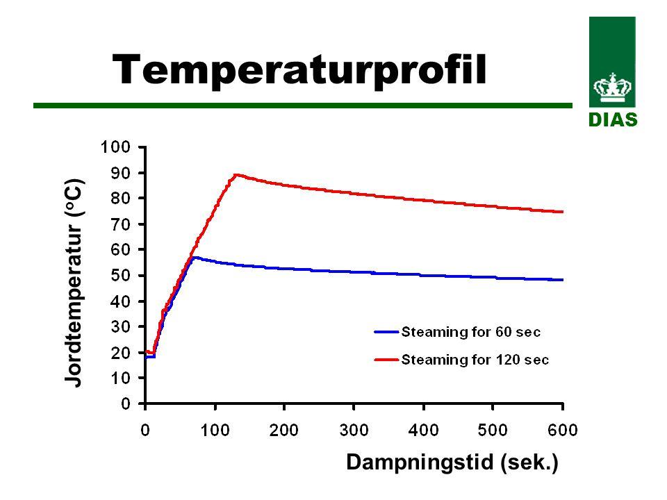 Temperaturprofil DIAS Dampningstid (sek.) Jordtemperatur ( o C)