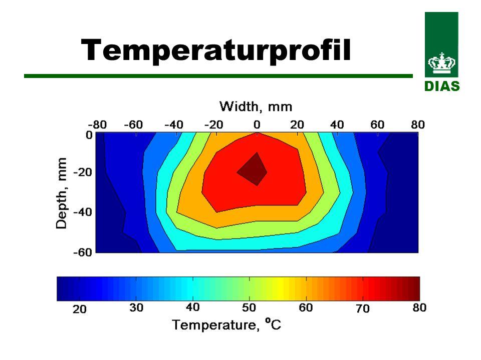 Temperaturprofil DIAS
