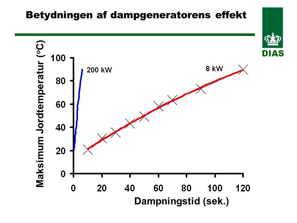 Betydningen af dampgeneratorens effekt DIAS Dampningstid (sek.) Maksimum Jordtemperatur ( o C)