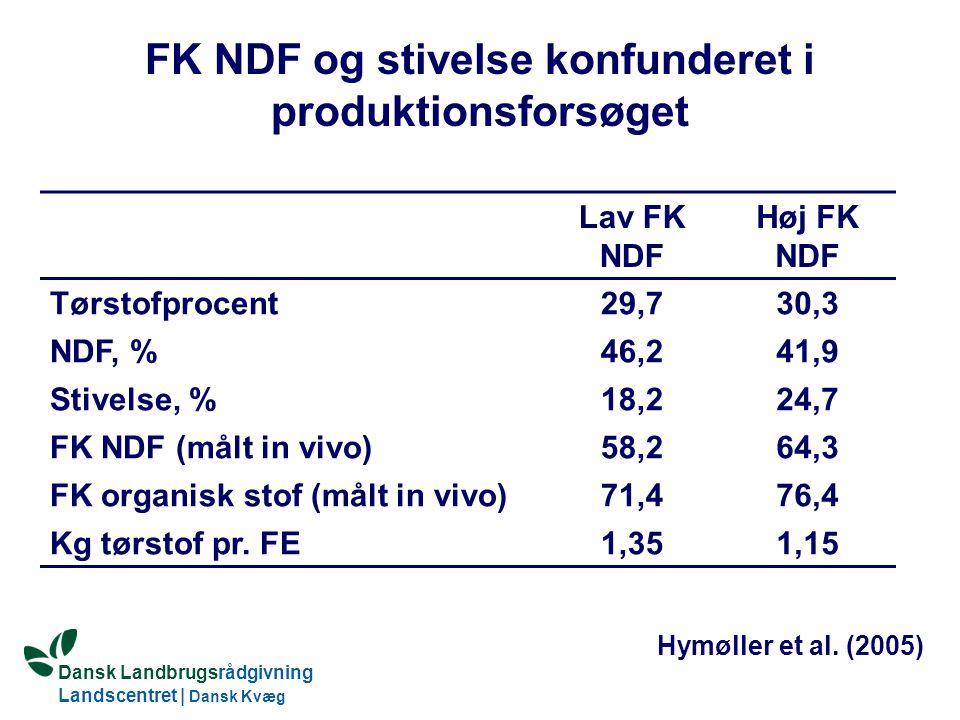 Dansk Landbrugsrådgivning Landscentret | Dansk Kvæg S:\SUNDFODE\Dansk Kvægs Kongres 2004\TEMA 11\Rudolf_Thoegersen.ppt FK NDF og stivelse konfunderet i produktionsforsøget Lav FK NDF Høj FK NDF Tørstofprocent29,730,3 NDF, %46,241,9 Stivelse, %18,224,7 FK NDF (målt in vivo)58,264,3 FK organisk stof (målt in vivo)71,476,4 Kg tørstof pr.