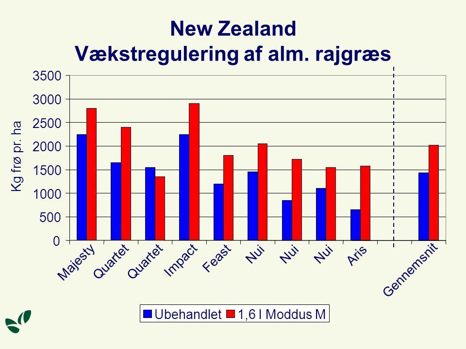 New Zealand Vækstregulering af alm.