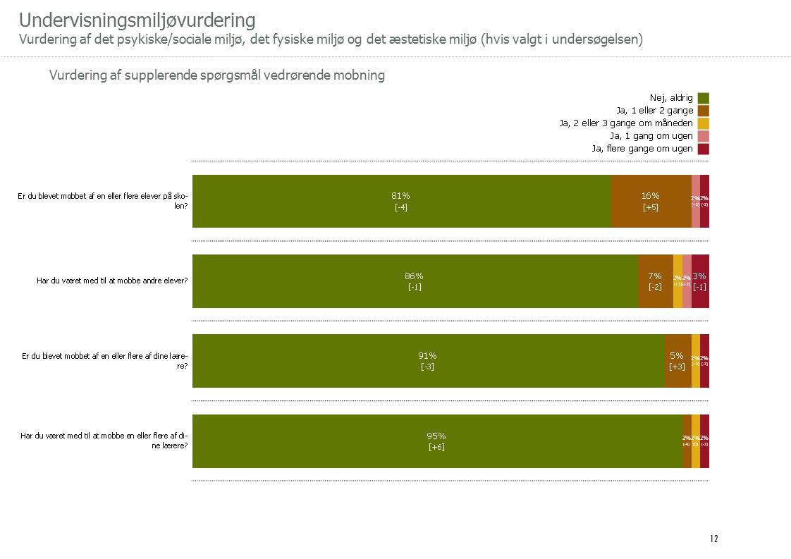 Undervisningsmiljøvurdering Vurdering af det psykiske/sociale miljø, det fysiske miljø og det æstetiske miljø (hvis valgt i undersøgelsen) Vurdering af supplerende spørgsmål vedrørende mobning 12