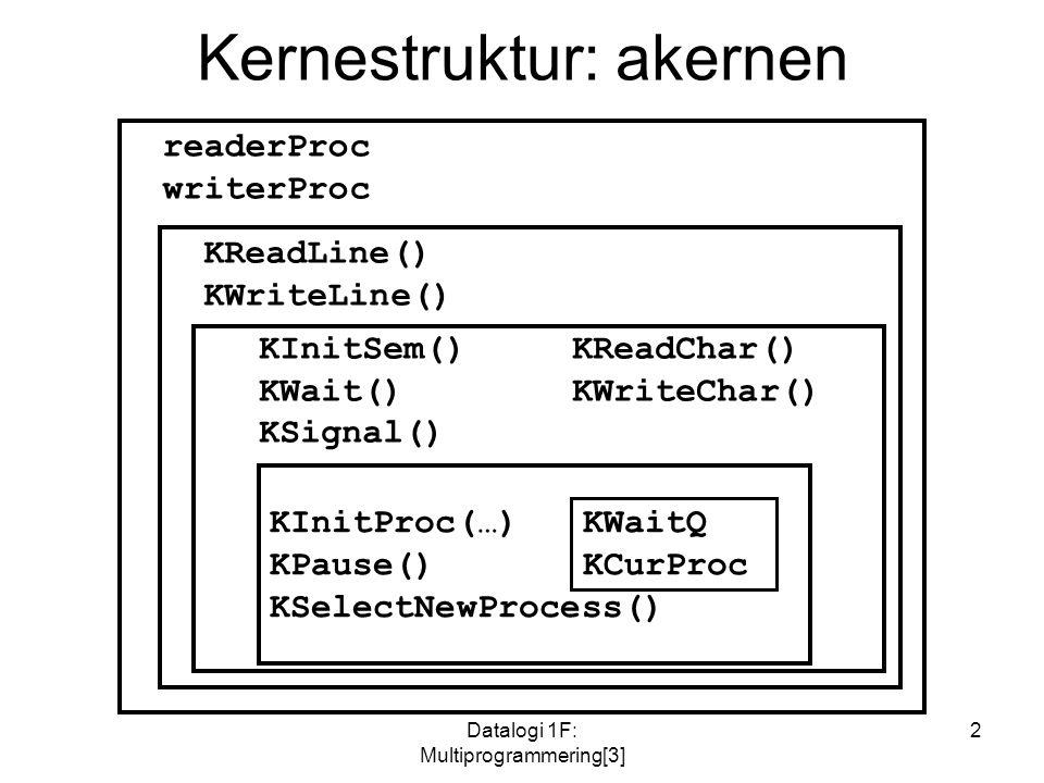 Datalogi 1F: Multiprogrammering[3] 2 Kernestruktur: akernen KInitProc(…)KWaitQ KPause()KCurProc KSelectNewProcess() KInitSem()KReadChar() KWait()KWriteChar() KSignal() KReadLine() KWriteLine() readerProc writerProc