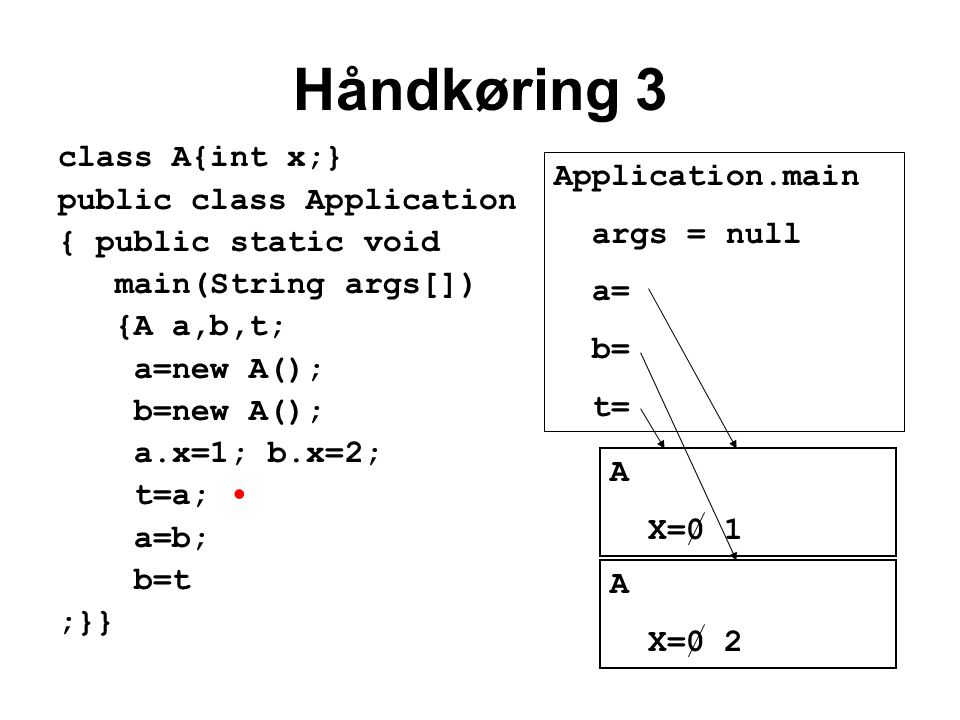 Håndkøring 3 class A{int x;} public class Application { public static void main(String args[]) {A a,b,t; a=new A(); b=new A(); a.x=1; b.x=2; t=a; a=b; b=t ;}} Application.main args = null a= b= t= A X=0 1 A X=0 2