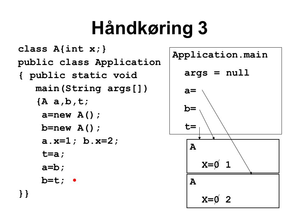 Håndkøring 3 class A{int x;} public class Application { public static void main(String args[]) {A a,b,t; a=new A(); b=new A(); a.x=1; b.x=2; t=a; a=b; b=t; }} Application.main args = null a= b= t= A X=0 1 A X=0 2